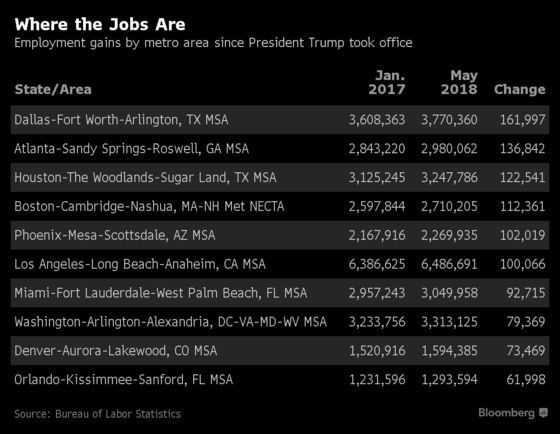 Dallas Leads U.S. Metro Area Job Growth