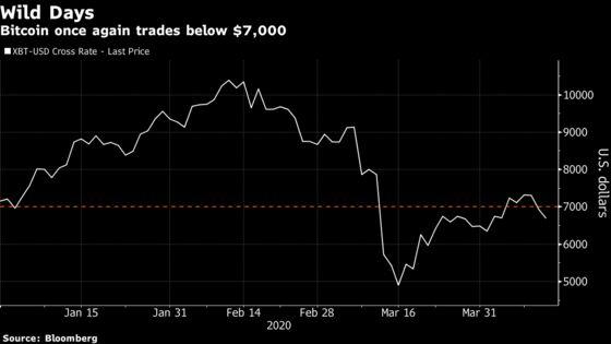 Bitcoin Is Below $7,000 But Novogratz Stays Long, Shorts Stocks