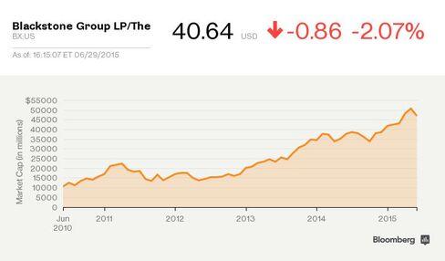 Blackstone's market cap has been growing faster than BlackRock's.