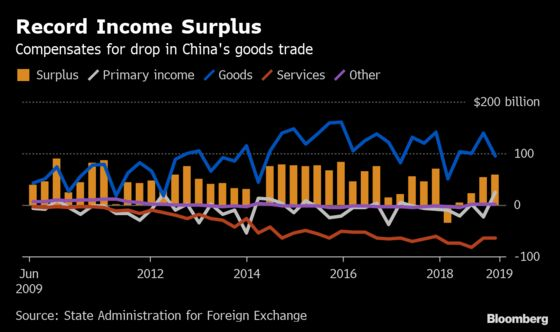 China's Current Account Surplus Rises to Highest Since Late 2017