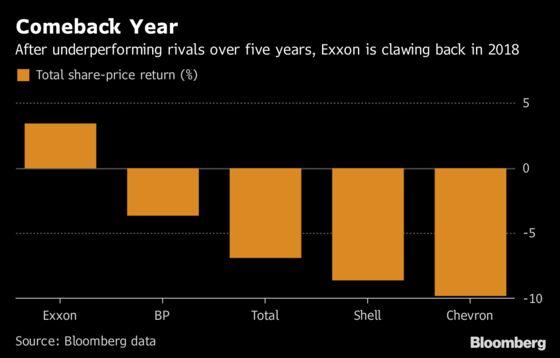 Exxon, Chevron Surprise Wall Street as Permian Lifts Results