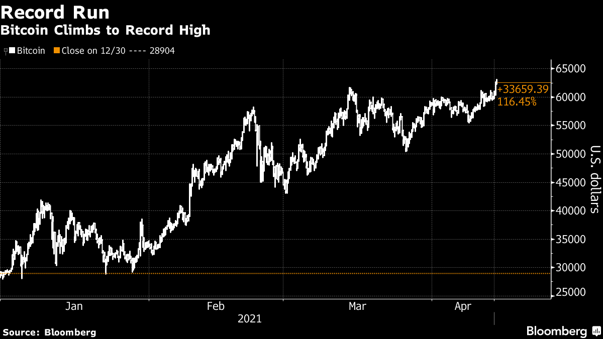 Bitcoin Climbs to Record High