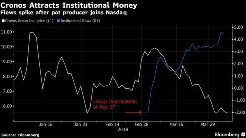 Twmjf Stock Quote New Canopy Tops BCE Manulife As Marijuana Stock Trading Ramps Up