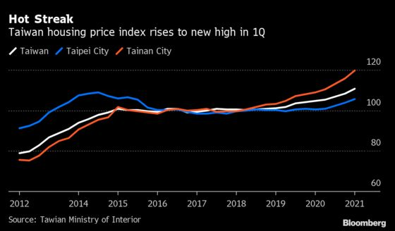 Taiwan's Red-Hot Housing Defies Challenges From Covid to China