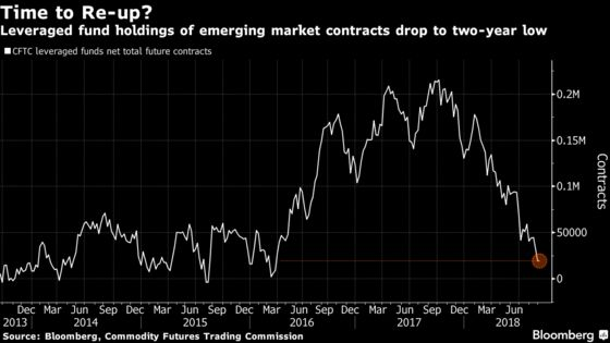 Nomura Quant Says Hedge Funds Are Poised to Gorge on Leverage