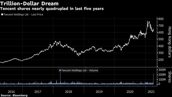 Prosus Sells Tencent Stock in World's Second-Biggest Block Trade