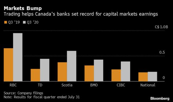 TD, CIBC Beat Expectations With Surge in Capital Markets