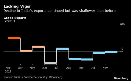 Animal Spirits in India Show the Slowdown May be Bottoming Out