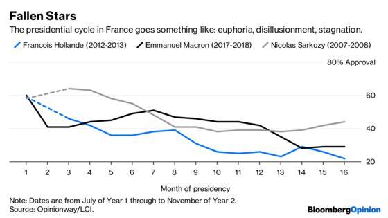 Macron's StarHas Fallen Down to Earth