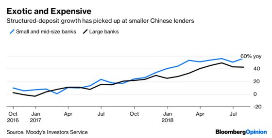 China's Deposit-Hungry Banks Start to Get Fancy