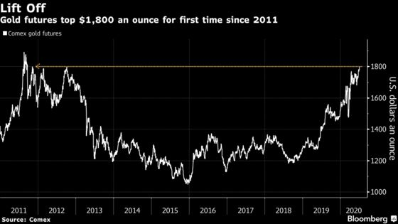 Gold Climbs Above $1,800for the First Time Since 2011