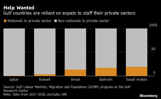 Expat Exodus Threatens Gulf Economies, S&P Says