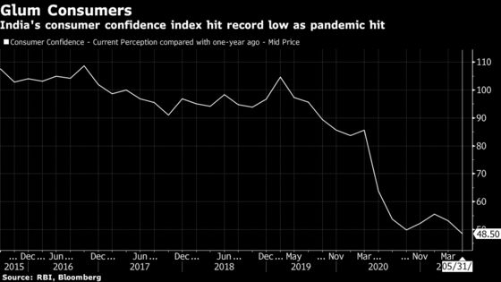 India Consumer Confidence Drops to Record Low, RBI Survey Shows