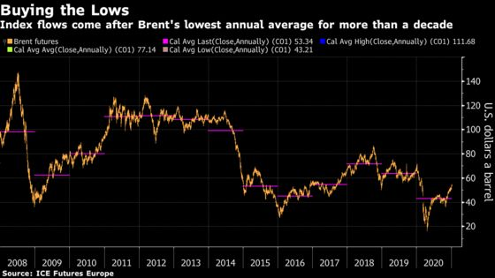Oil Market Gears Up for $9 Billion Index Buying Spree