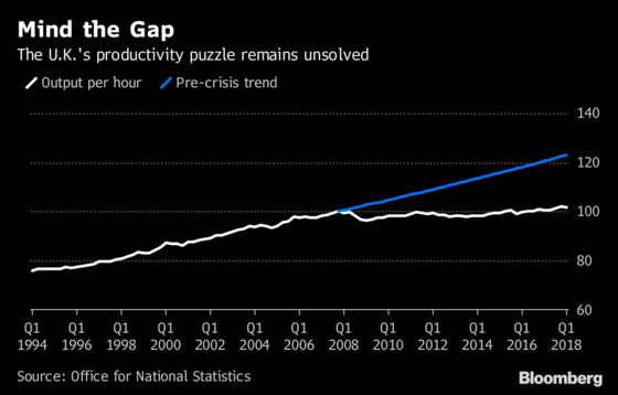 BOE Sees Reversal of Decade-Long Slump in U.K. Productivity