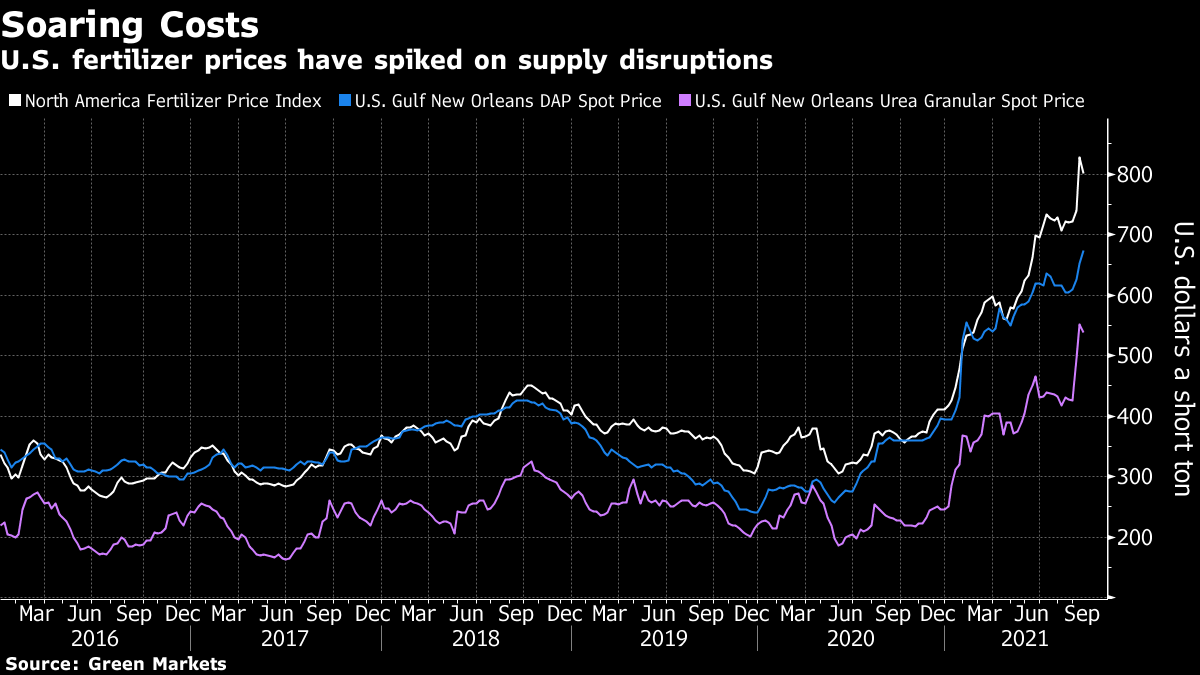 U.S. fertilizer prices have spiked on supply disruptions