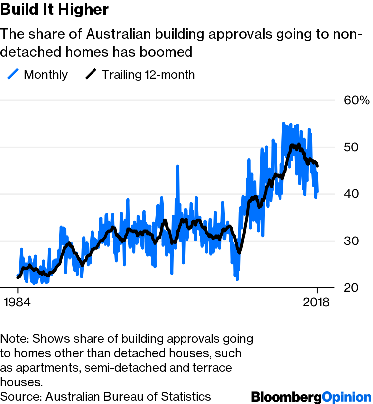 Rise of Apartments Could Hurt Australia's Property Market