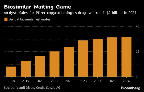Brand-Name Drugmakers Turn on Each Other in Fight for New Market