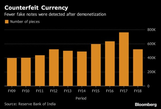 Few Hits and Many Misses From India's Cash Ban After 2 Years