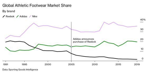 Adidas Failed to Revive Reebok. Now Authentic Brands Will Try
