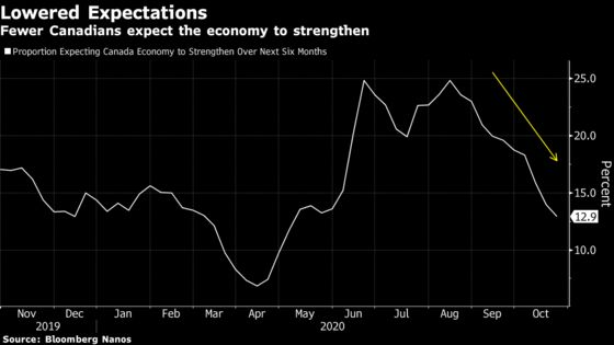Economic Gloom Deepens in Canada With Virus Cases Still Rising