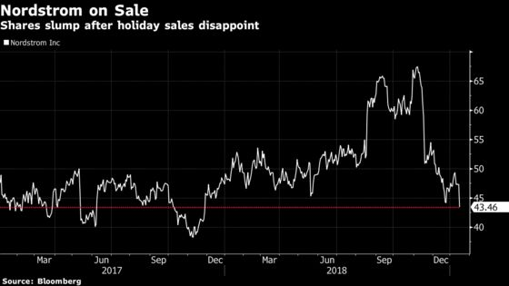 Nordstrom Slumps, Targets Slashed After Weak Holiday Sales