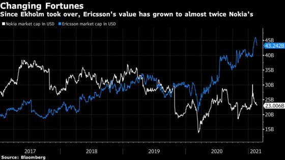 Ericsson Is Getting Ready to Face New U.S.-Backed Challengers