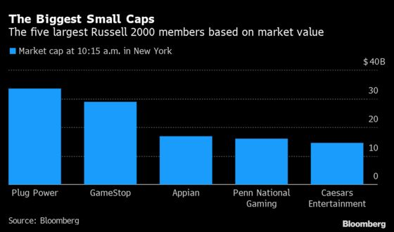 GameStop's Boom Briefly Vaults Stock to Top of Russell 2000