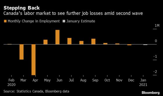 Fewer Job Losses Seen in January as Canada Adapts to Lockdowns