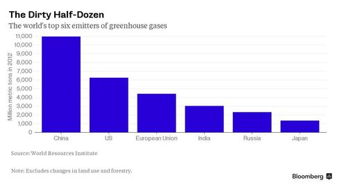 CHART: Country Greenhouse Emissions