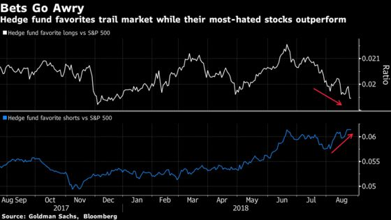 Hedge Funds in Pain Watch Record S&P 500 Rally They've Missed
