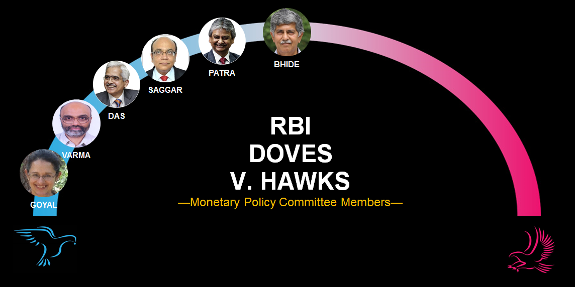 relates to India's 'Dovish' RBI Faces Stubborn Inflation: Decision Guide