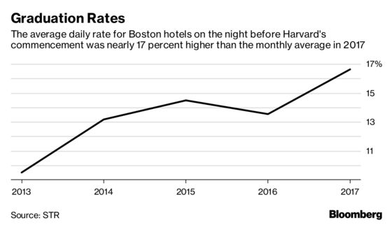 Harvard Commencement + NBA Playoffs = Steep Boston Hotel Rates