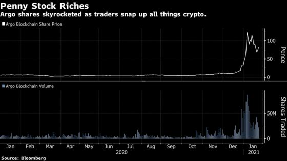 Crypto's Young Believers Stoke a Craze for Bitcoin Penny Stocks