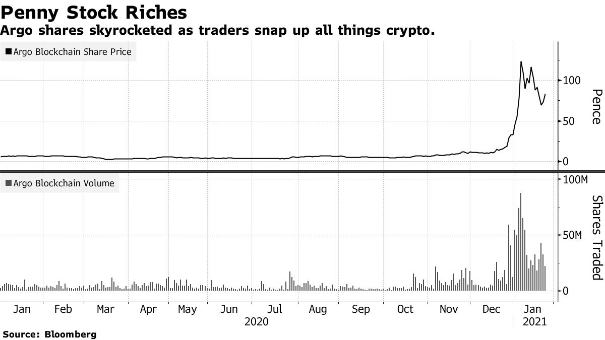 Argo shares skyrocketed as traders snap up all things crypto.