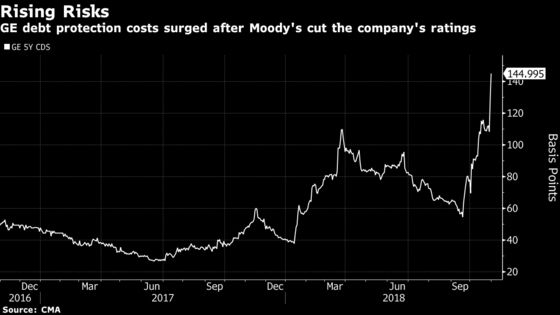 GE Credit Rating Cut by Moody's as Power Unit's Woes Deepen