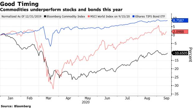 Commodities underperform stocks and bonds this year