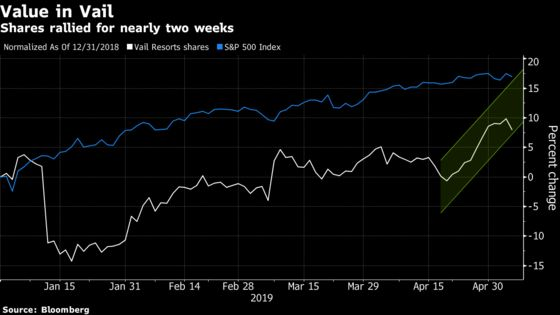 Vail Resorts Sees a Late Winter Pickup in U.S. Skiing Demand
