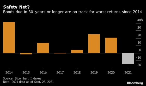 Duration Danger Is Making Europe's Ultra-Long Bonds a Hard Sell