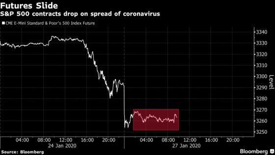 U.S. Index Futures Slide as Virus Spread Saps Risk Demand