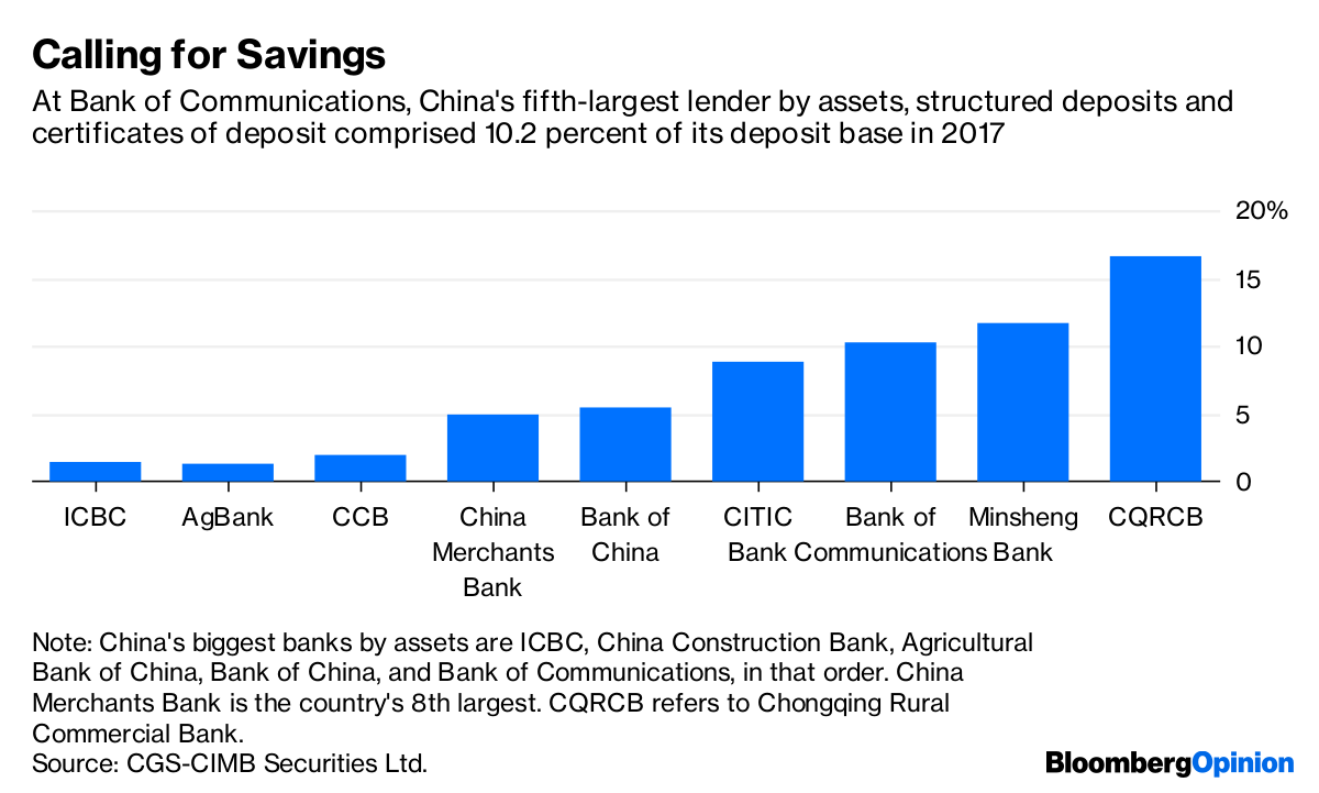 Chinas Mid Tier Banks Structured Deposits On The Rise Bloomberg