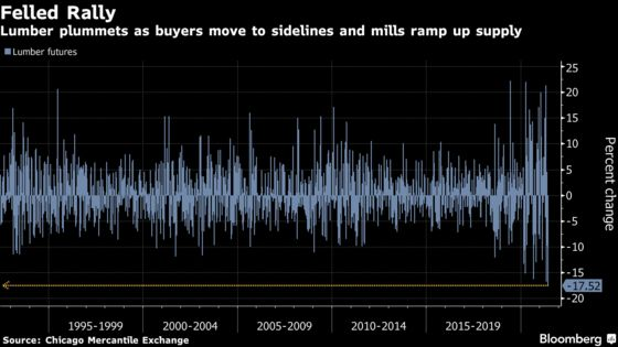 Lumber Prices Post Biggest–Ever Weekly Drop With Buyers Balking
