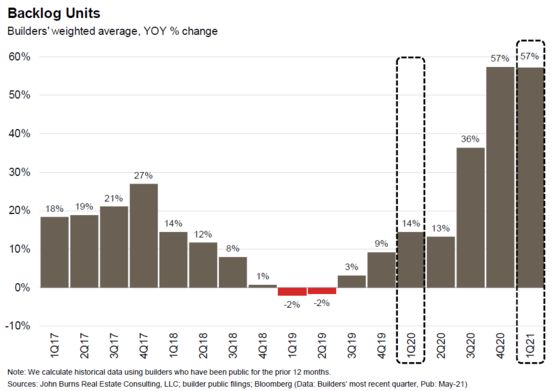 Three Charts That Show the Soaring Backlog of Unbuilt Homes