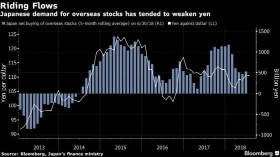 Yen Haven Status Eclipsed by Japan Hunger for Foreign Stocks