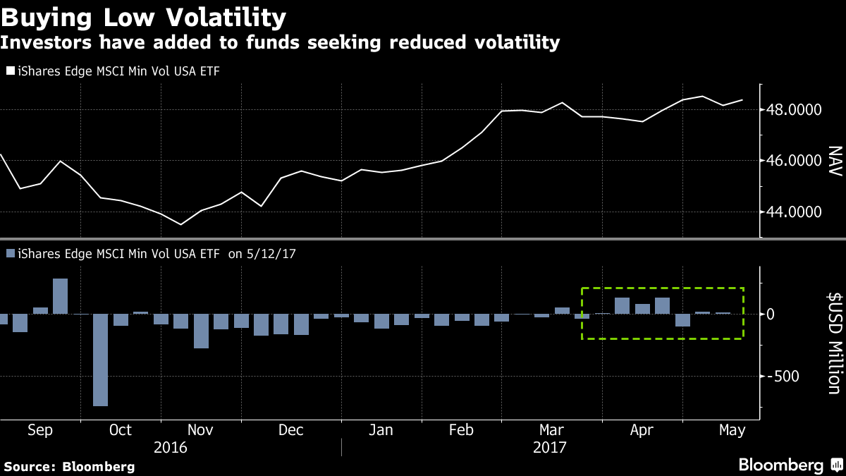 4e9225529a L'indice della volatilità è destinato a risalire dopo aver toccato i minimi  pluriennali di 10 punti.