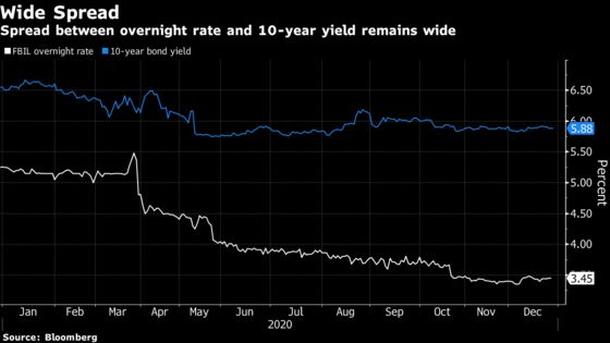 Traders See Cash Tightening in India to Drive Bond Playbook