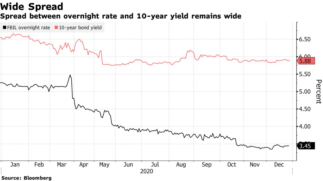 Spread between overnight rate and 10-year yield remains wide