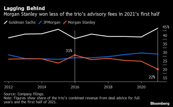 Morgan Stanley Bankers Falling Behind Rivals in M&A Fees