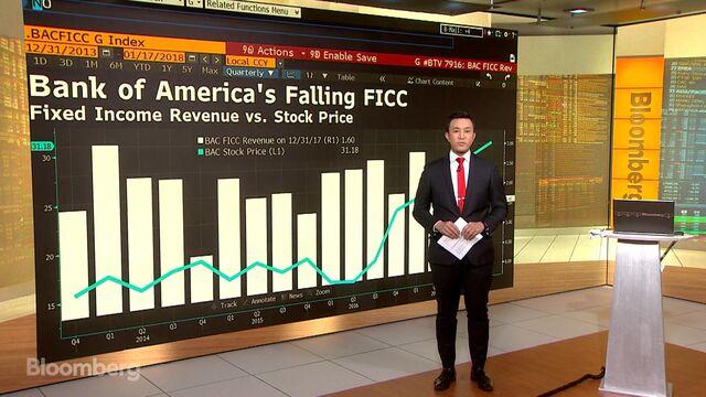 Morgan Stanley Q4 Profit Declines On Tax Provision