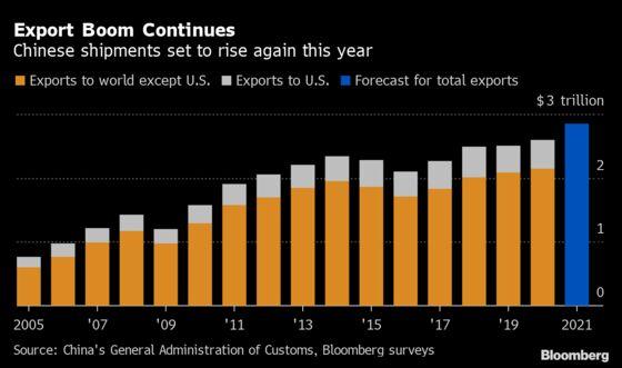 A $60 Billion U.S. Stimulus Windfall Is Heading China's Way